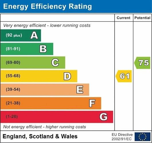 Energy Performance Certificate Graph